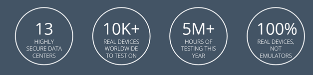 Simplify Your Mobile App Testing Lab